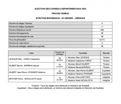resultats elections CDO MK 85